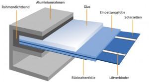 Bestandteile Fotovoltaikmodul